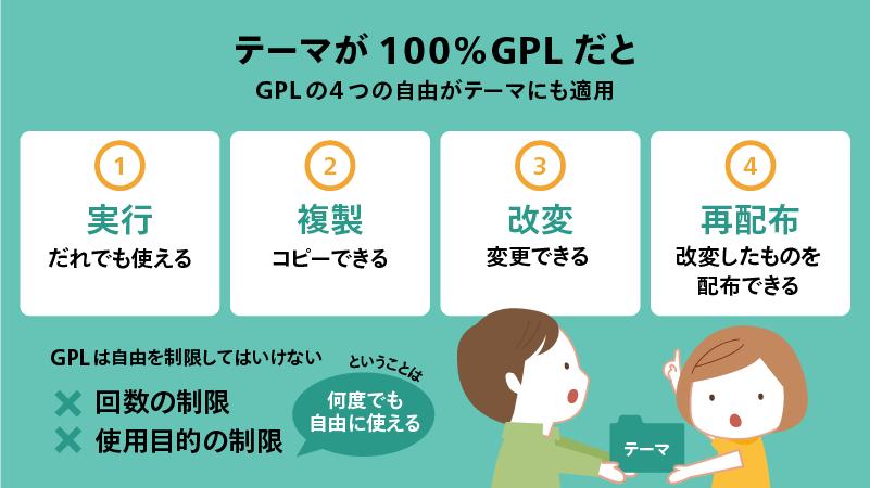 テーマが100%GPLだと GPLの4つの自由がテーマにも適用