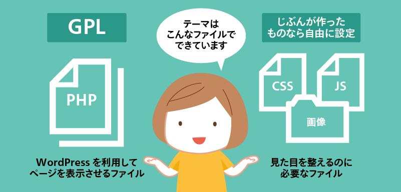 テーマはPHPファイルやCSS、JavaScript、画像でできている