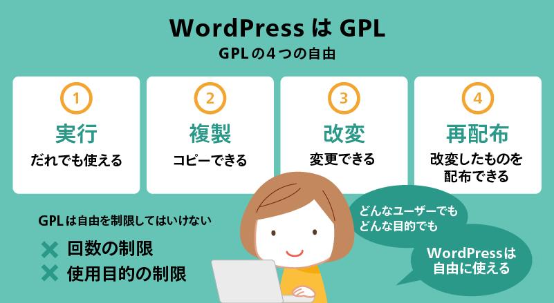 WordPressはGPL GPLの4つの自由