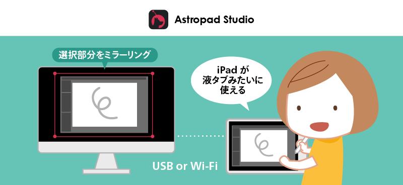 Astropad StudioはPCをiPadにミラーリングさせることができる