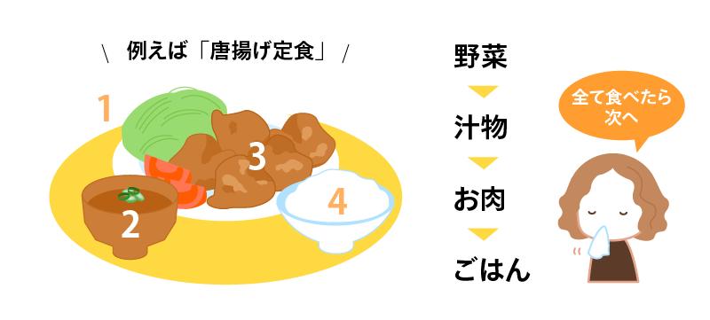 例えば唐揚げ定食の食べ方、付け合わせのキャベツなど野菜を食べる→味噌汁など汁物を食べる→唐揚げを食べる→最後にご飯を食べる。全て食べきってから次に進みます。