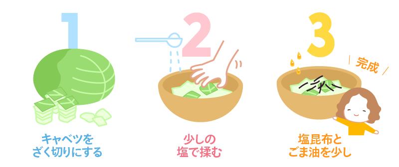 塩昆布キャベツの作り方→キャベツをざく切りにします→少しの塩で揉んでしんなりさせます→塩昆布とごま油を少しかけて完成