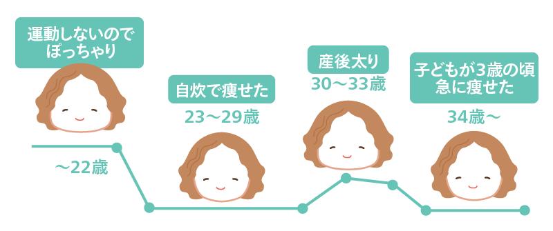 〜22歳まで運動しないのでぽっちゃり体型→23〜29歳は自炊で痩せて、30〜33歳は産後太り、34歳の頃子どもが3歳になって急に痩せました